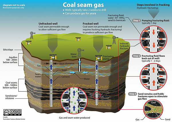 Explaining coal seam gas and its extraction