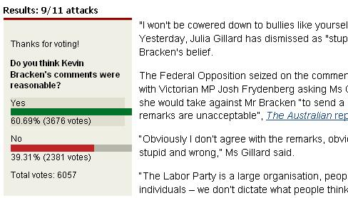 Herald Sun poll clearly shows that Kevin Bracken's views on 9/11 are now mainstream
