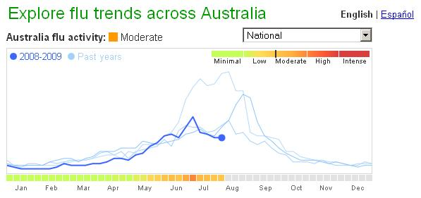 Google Flu Trends Australia 2008-2009